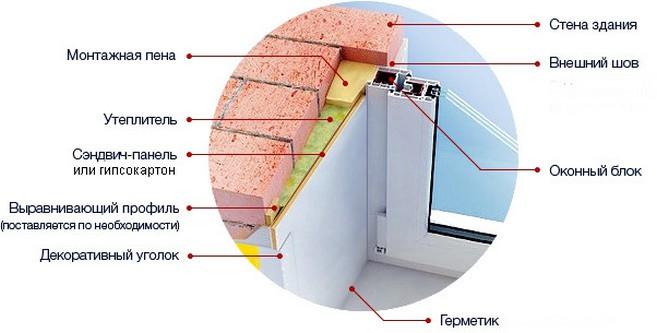 Как сделать пластиковое окно своими руками